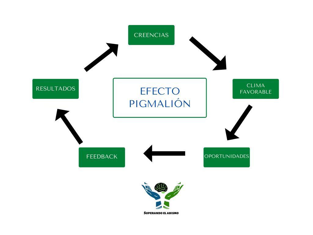 Mapa conceptual efecto pigmalión